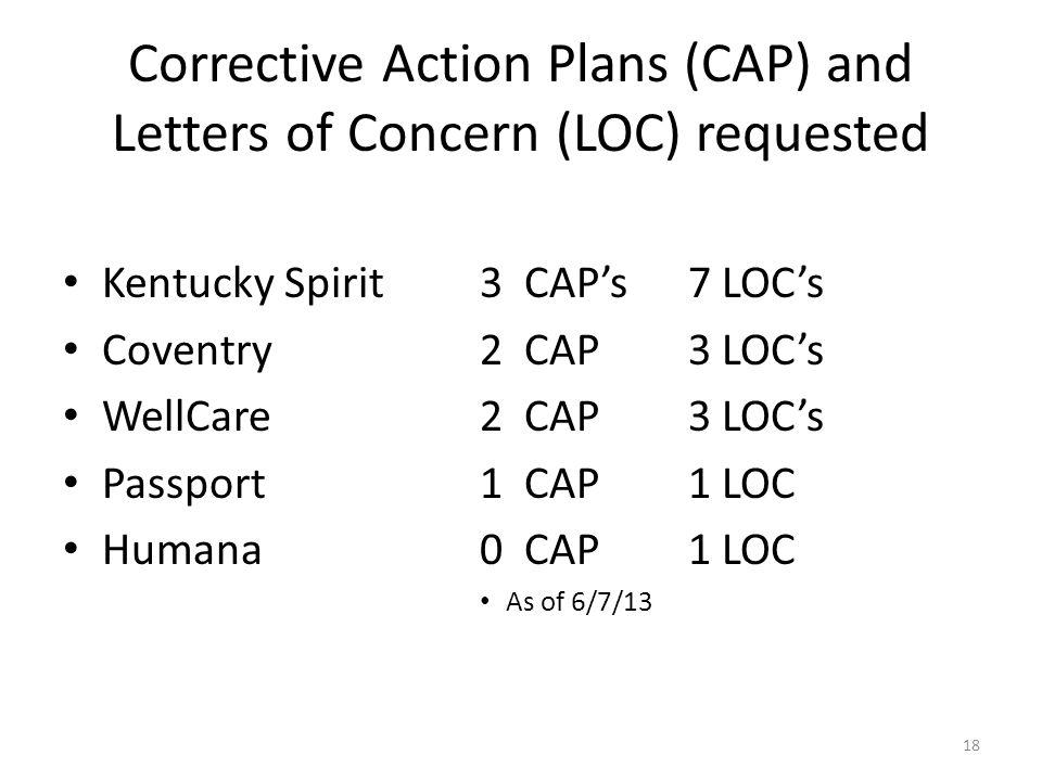 Corrective Action Plans (CAP) and Letters of Concern (LOC) requested Kentucky Spirit 3 CAP's 7 LOC's Coventry2 CAP3 LOC's WellCare2 CAP3 LOC's Passport1 CAP1 LOC Humana0 CAP1 LOC As of 6/7/13 18
