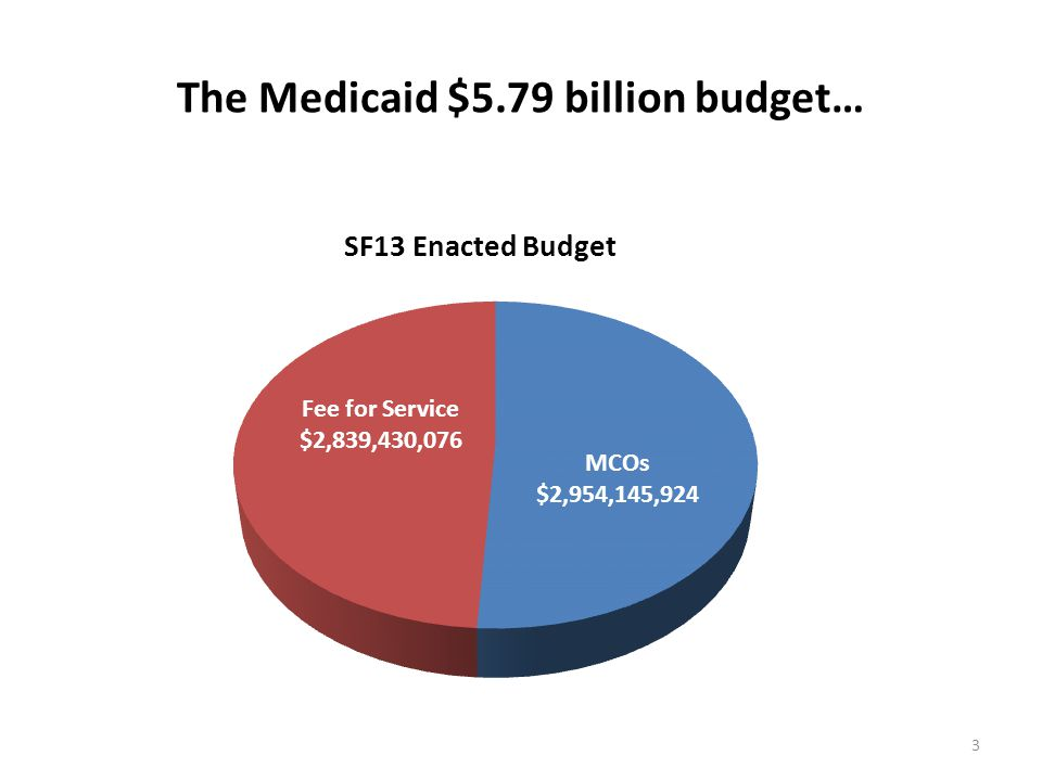 The Medicaid $5.79 billion budget… 3