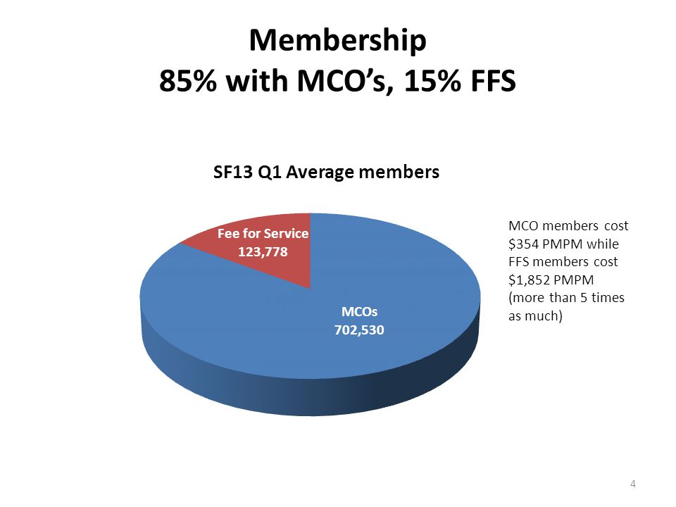 Membership 85% with MCO's, 15% FFS 4