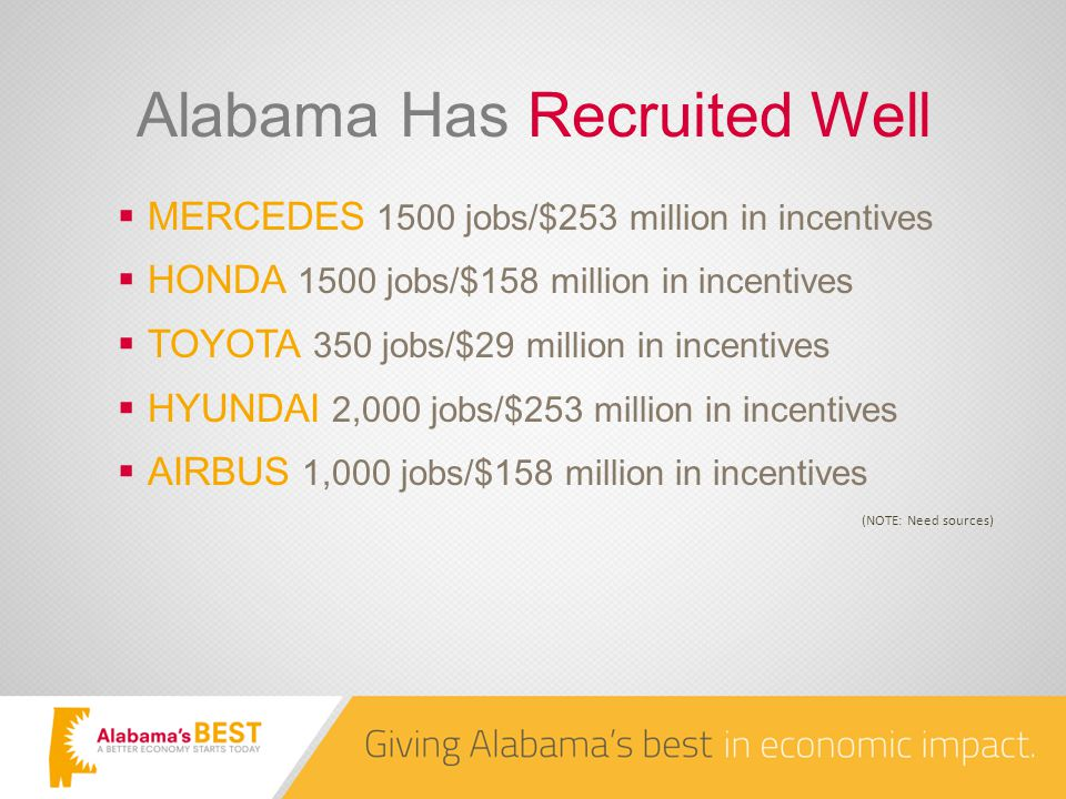 Alabama Has Recruited Well  MERCEDES 1500 jobs/$253 million in incentives  HONDA 1500 jobs/$158 million in incentives  TOYOTA 350 jobs/$29 million in incentives  HYUNDAI 2,000 jobs/$253 million in incentives  AIRBUS 1,000 jobs/$158 million in incentives (NOTE: Need sources)