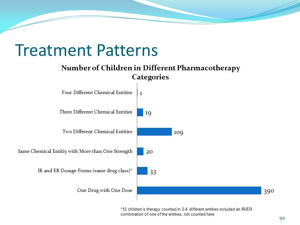 Treatment Patterns *12 children's therapy counted in 2-4 different entities included an IR/ER combination of one of the entities, not counted here 99