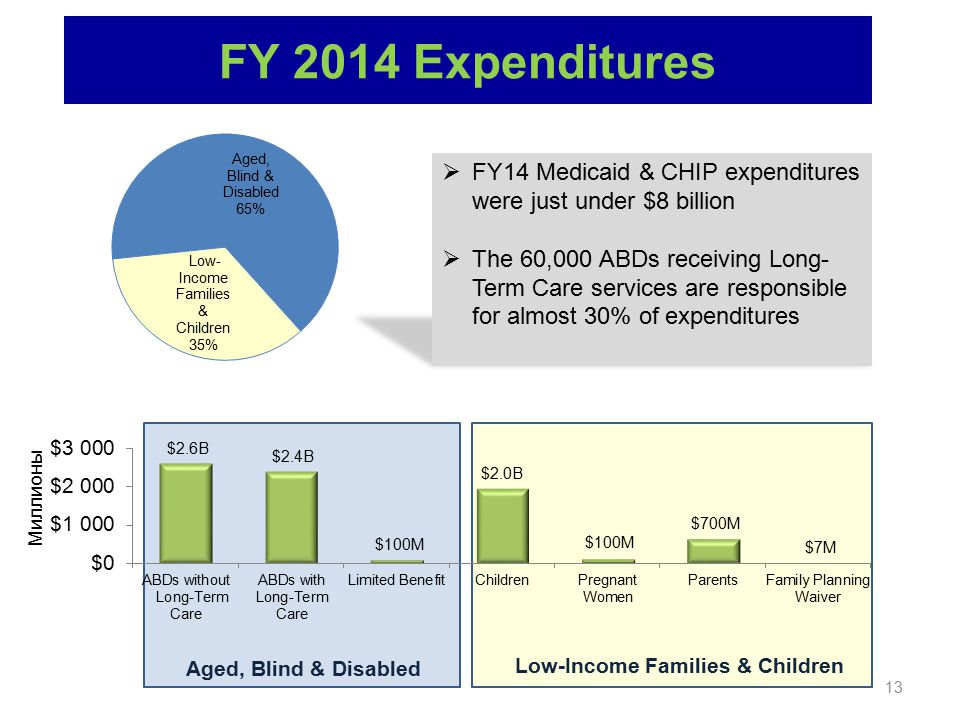 Aged, Blind & Disabled Low-Income Families & Children 13 FY 2014 Expenditures  FY14 Medicaid & CHIP expenditures were just under $8 billion  The 60,000 ABDs receiving Long- Term Care services are responsible for almost 30% of expenditures