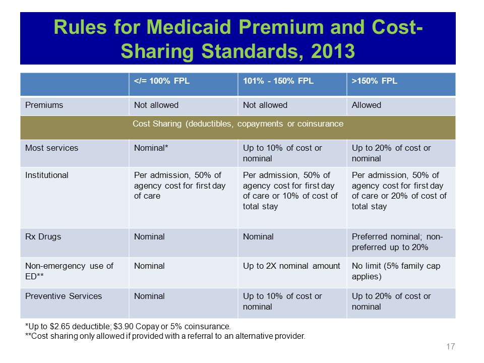 17 Rules for Medicaid Premium and Cost- Sharing Standards, 2013 </= 100% FPL101% - 150% FPL>150% FPL PremiumsNot allowed Allowed Cost Sharing (deductibles, copayments or coinsurance Most servicesNominal*Up to 10% of cost or nominal Up to 20% of cost or nominal InstitutionalPer admission, 50% of agency cost for first day of care Per admission, 50% of agency cost for first day of care or 10% of cost of total stay Per admission, 50% of agency cost for first day of care or 20% of cost of total stay Rx DrugsNominal Preferred nominal; non- preferred up to 20% Non-emergency use of ED** NominalUp to 2X nominal amountNo limit (5% family cap applies) Preventive ServicesNominalUp to 10% of cost or nominal Up to 20% of cost or nominal *Up to $2.65 deductible; $3.90 Copay or 5% coinsurance.
