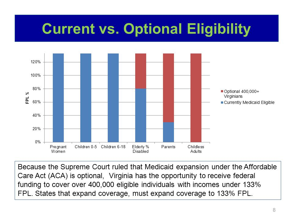 Medicaid Enrollment National Medicaid Enrollment 22.9M 56.7M Note: For the purposes of this presentation, the term Medicaid is used to represent both Virginia's Title XIX Medicaid and Title XXI CHIP programs.