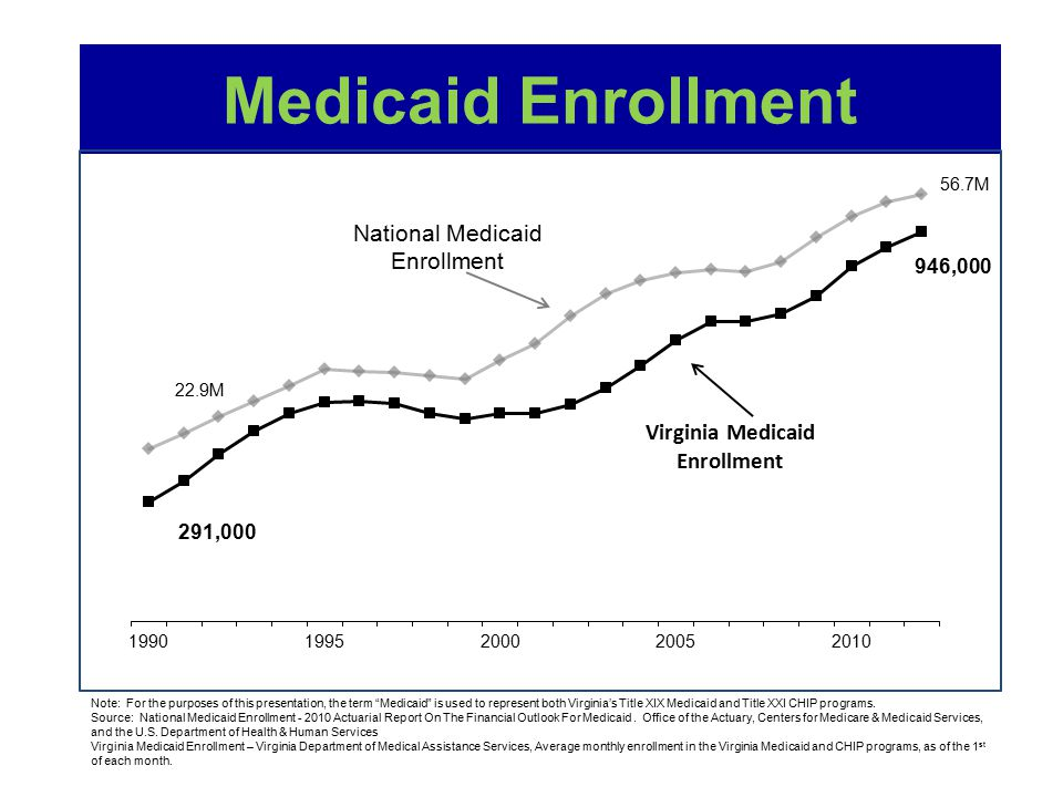 "Medicaid Enrollment National Medicaid Enrollment 22.9M 56.7M Note: For the purposes of this presentation, the term ""Medicaid"" is used to represent bot"
