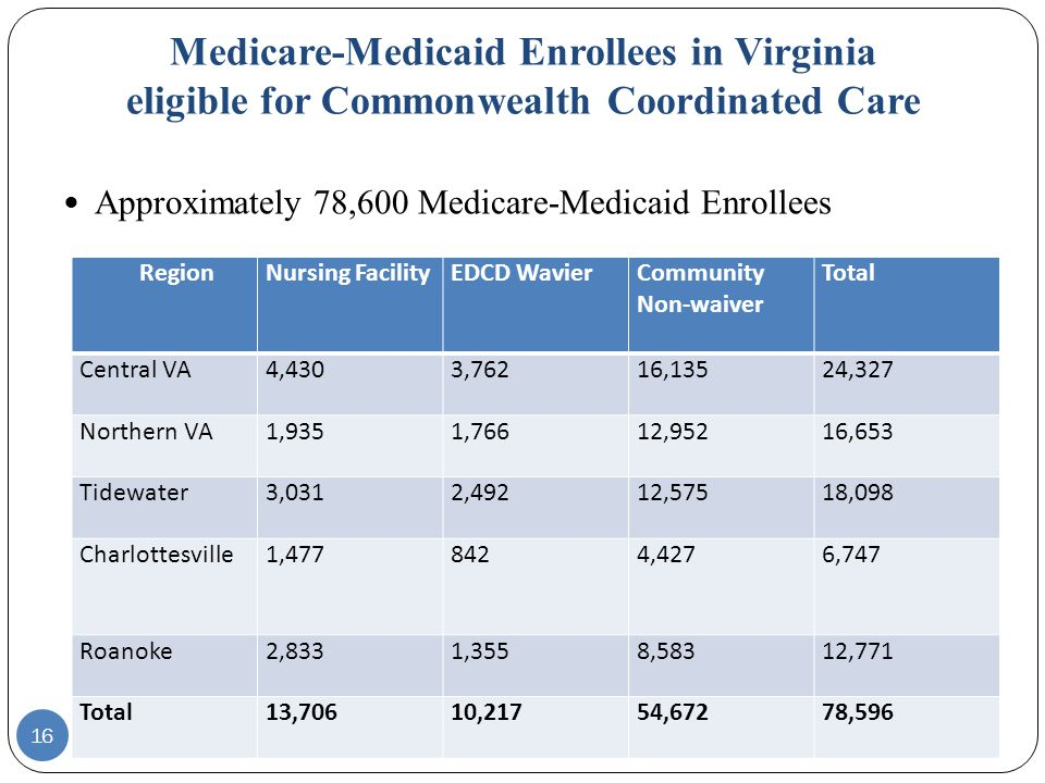 16 Approximately 78,600 Medicare-Medicaid Enrollees Medicare-Medicaid Enrollees in Virginia eligible for Commonwealth Coordinated Care Region Nursing FacilityEDCD WavierCommunity Non-waiver Total Central VA4,4303,76216,13524,327 Northern VA1,9351,76612,95216,653 Tidewater3,0312,49212,57518,098 Charlottesville1,4778424,4276,747 Roanoke2,8331,3558,58312,771 Total13,70610,21754,67278,596