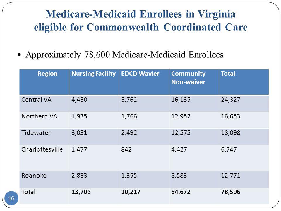 16 Approximately 78,600 Medicare-Medicaid Enrollees Medicare-Medicaid Enrollees in Virginia eligible for Commonwealth Coordinated Care Region Nursing