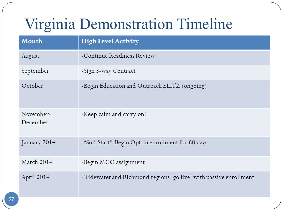 Virginia Demonstration Timeline 27 MonthHigh Level Activity August-Continue Readiness Review September-Sign 3-way Contract October-Begin Education and Outreach BLITZ (ongoing) November- December -Keep calm and carry on.