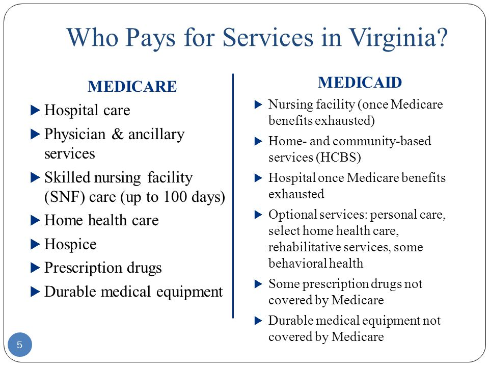 Who Pays for Services in Virginia? MEDICARE  Hospital care  Physician & ancillary services  Skilled nursing facility (SNF) care (up to 100 days) 