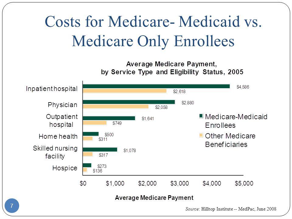 Costs for Medicare- Medicaid vs. Medicare Only Enrollees 7 Source: Hilltop Institute -- MedPac, June 2008