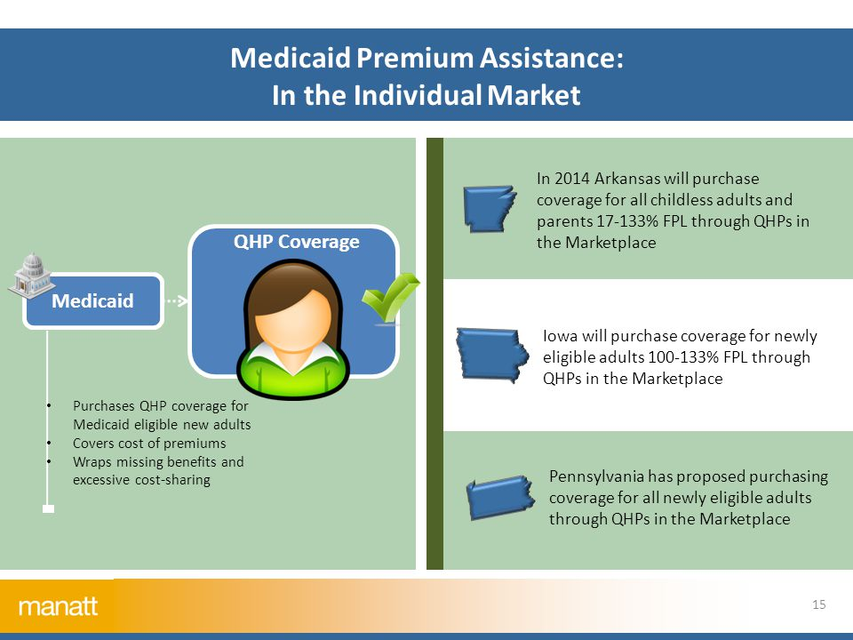 Medicaid Premium Assistance: In the Individual Market 15 In 2014 Arkansas will purchase coverage for all childless adults and parents 17-133% FPL through QHPs in the Marketplace Pennsylvania has proposed purchasing coverage for all newly eligible adults through QHPs in the Marketplace Iowa will purchase coverage for newly eligible adults 100-133% FPL through QHPs in the Marketplace Medicaid QHP Coverage Purchases QHP coverage for Medicaid eligible new adults Covers cost of premiums Wraps missing benefits and excessive cost-sharing