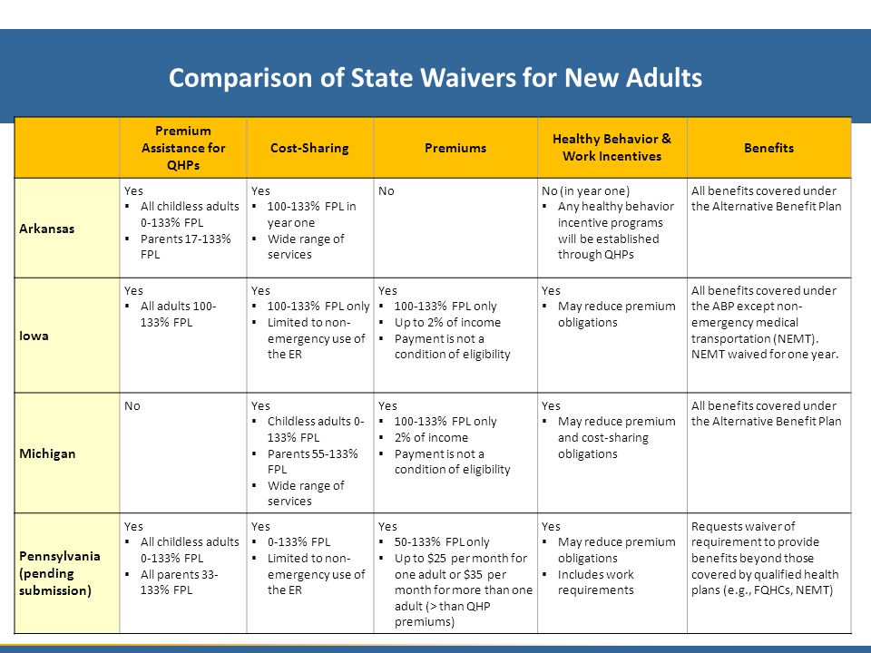 Comparison of State Waivers for New Adults Premium Assistance for QHPs Cost-SharingPremiums Healthy Behavior & Work Incentives Benefits Arkansas Yes  All childless adults 0-133% FPL  Parents 17-133% FPL Yes  100-133% FPL in year one  Wide range of services NoNo (in year one)  Any healthy behavior incentive programs will be established through QHPs All benefits covered under the Alternative Benefit Plan Iowa Yes  All adults 100- 133% FPL Yes  100-133% FPL only  Limited to non- emergency use of the ER Yes  100-133% FPL only  Up to 2% of income  Payment is not a condition of eligibility Yes  May reduce premium obligations All benefits covered under the ABP except non- emergency medical transportation (NEMT).