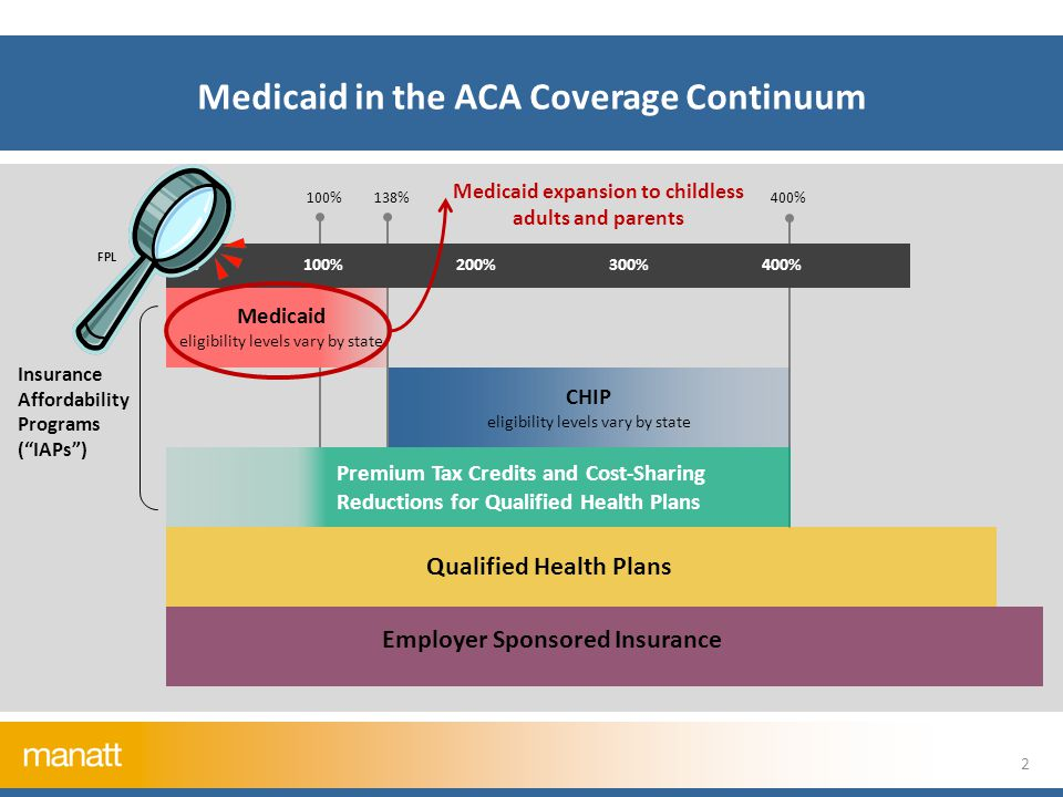 Medicaid in the ACA Coverage Continuum 0%100%200%300%400% CHIP eligibility levels vary by state Premium Tax Credits and Cost-Sharing Reductions for Qualified Health Plans Qualified Health Plans FPL 138%400% Insurance Affordability Programs ( IAPs ) 100% Medicaid eligibility levels vary by state Employer Sponsored Insurance 2 Medicaid expansion to childless adults and parents