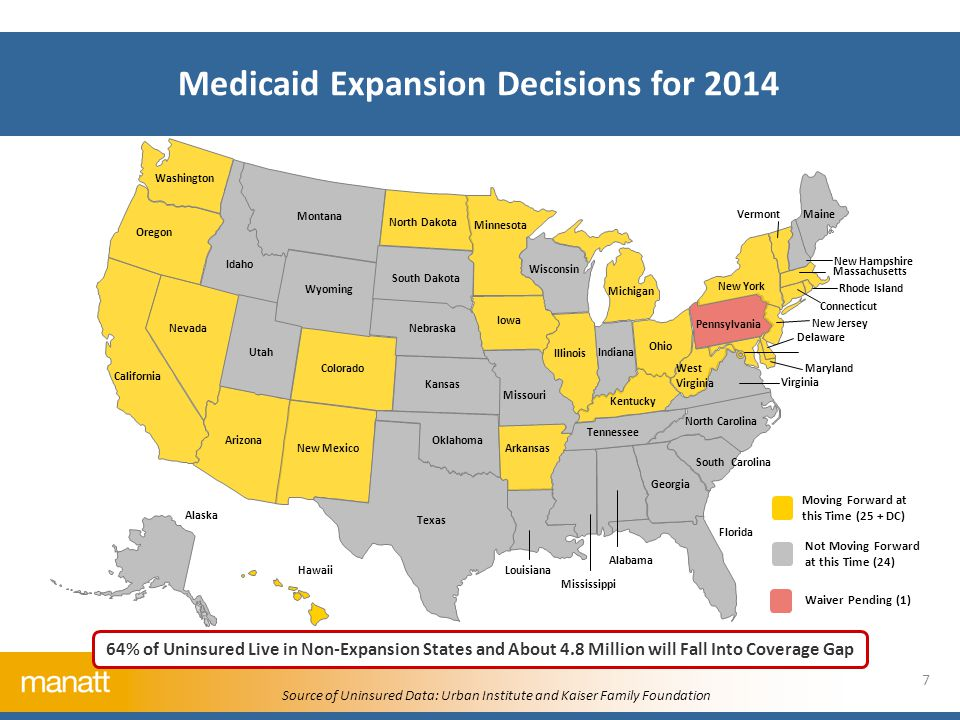 Medicaid Expansion Decisions for 2014 64% of Uninsured Live in Non-Expansion States and About 4.8 Million will Fall Into Coverage Gap Source of Uninsured Data: Urban Institute and Kaiser Family Foundation Michigan California Nevada Oregon Washington Arizona Utah Idaho Montana Wyoming Colorado New Mexico MaineVermont New York North Carolina South Carolina Alabama Nebraska Georgia Mississippi Louisiana Texas Oklahoma Pennsylvania Wisconsin Minnesota North Dakota Ohio West Virginia South Dakota Arkansas Kansas Iowa Illinois Indiana Alaska Tennessee Kentucky Missouri Delaware New Jersey Connecticut Massachusetts Virginia Maryland Rhode Island Florida Hawaii New Hampshire Moving Forward at this Time (25 + DC) Not Moving Forward at this Time (24) Waiver Pending (1) 7