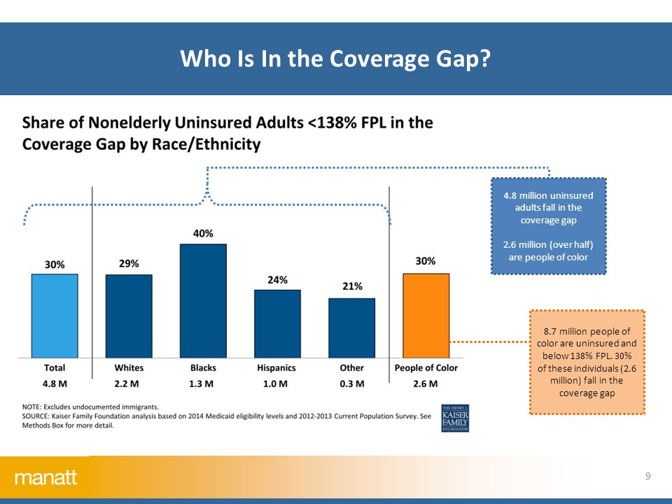 4.8 million uninsured adults fall in the coverage gap 2.6 million (over half) are people of color 8.7 million people of color are uninsured and below 138% FPL.