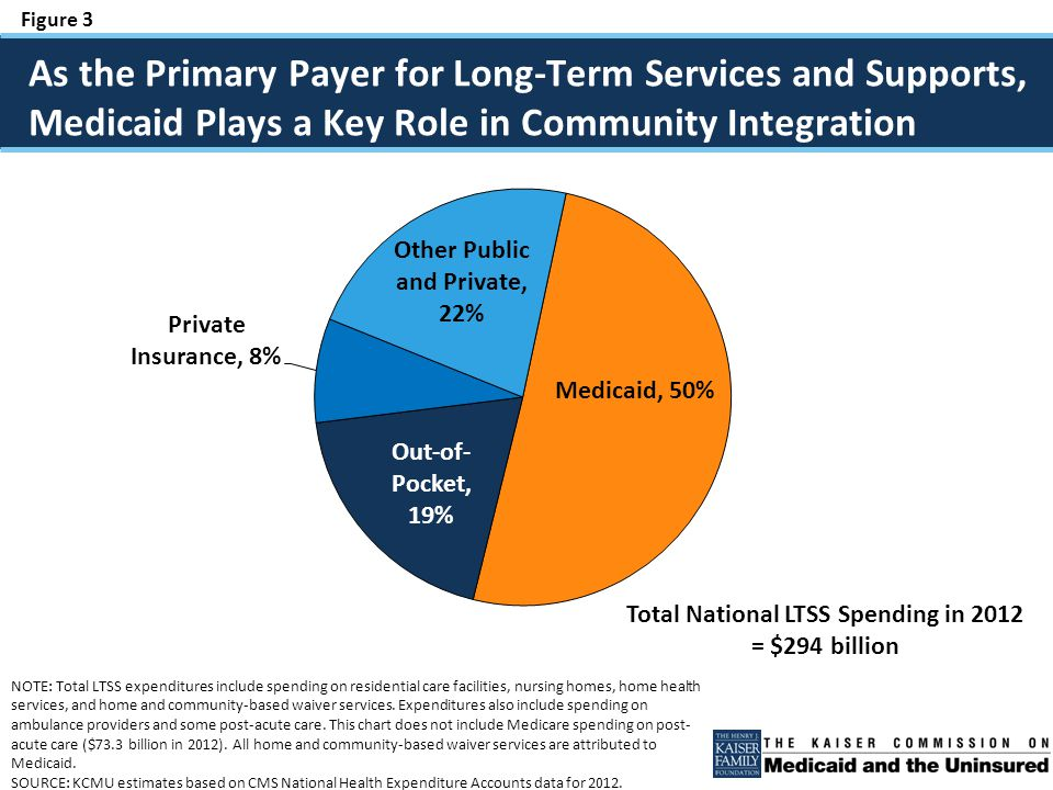 Figure 4 Most Medicaid Home and Community-Based Services Are Provided at State Option, 2010 3.2 million$52.7 billion 807,659 951,853 1,403,736 $5.7 billion $10.2 billion $36.8 billion Mandatory Home Health State Plan Services Optional Personal Care State Plan Services Optional § 1915(c) HCBS Waiver Services SOURCE: Kaiser Commission on Medicaid and the Uninsured, Medicaid Home and Community- Based Service Programs: 2010 Data Update (March 2014), http://kff.org/other/report/medicaid- home-and-community-based-services-programs-2010-data-update.http://kff.org/other/report/medicaid- home-and-community-based-services-programs-2010-data-update Total: