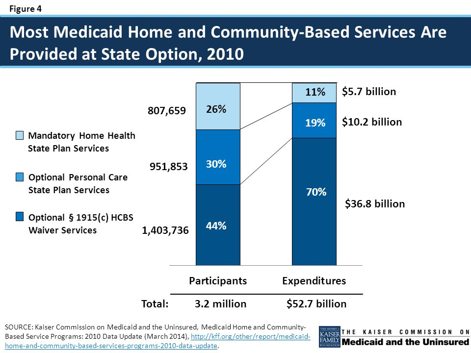 Figure 15 The ACA's new and expanded options to rebalance LTSS spending toward HCBS can be incorporated into states' Olmstead plans - Money Follows the Person and Community First Choice include enhanced federal funding - The Balancing Incentive Program includes reforms such as the development and expansion of no wrong door/single entry point systems and core standardized assessments to achieve greater equity among different populations receiving Medicaid HCBS CMS's new definition of home and community-based setting seeks to ensure the fullest integration for people with disabilities CMS's 2013 guidance on Medicaid managed LTSS waivers specifies that these delivery systems reforms must be administered consistent with Olmstead and the ADA's community integration mandate Looking Ahead, Medicaid Will Continue to Offer States Options to Facilitate Community Integration