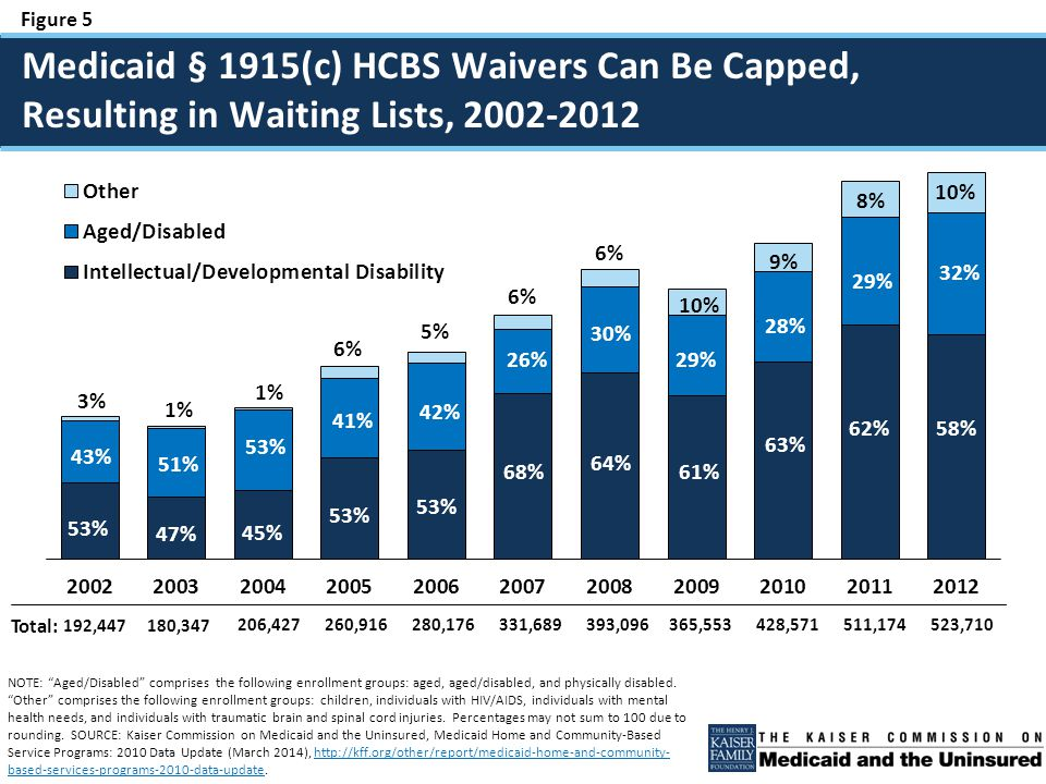 Figure 6 SOURCE: Kaiser Commission on Medicaid and the Uninsured, Faces of People on HCBS Waiver Waiting Lists (March 2014), http://kff.org/medicaid/report/medicaid-beneficiaries-who-need-home-and-community-based-services-supporting- independent-living-and-community-integration/.