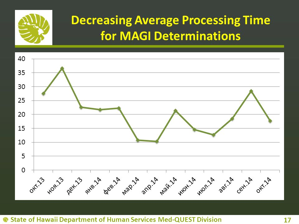 State of Hawaii Department of Human Services Med-QUEST Division Decreasing Average Processing Time for MAGI Determinations 17