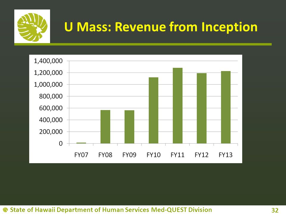 State of Hawaii Department of Human Services Med-QUEST Division U Mass: Revenue from Inception 32