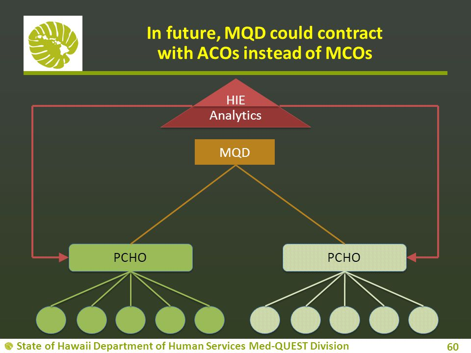 State of Hawaii Department of Human Services Med-QUEST Division 60 PCHO Analytics HIE In future, MQD could contract with ACOs instead of MCOs MQD