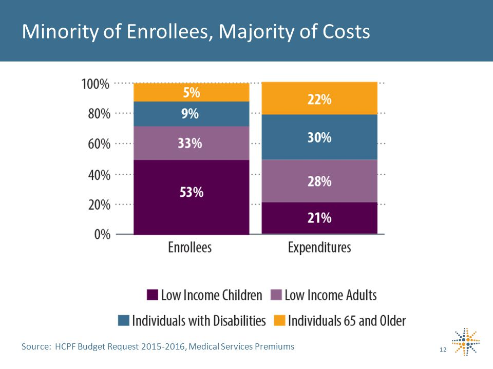 12 Minority of Enrollees, Majority of Costs Source: HCPF Budget Request 2015-2016, Medical Services Premiums