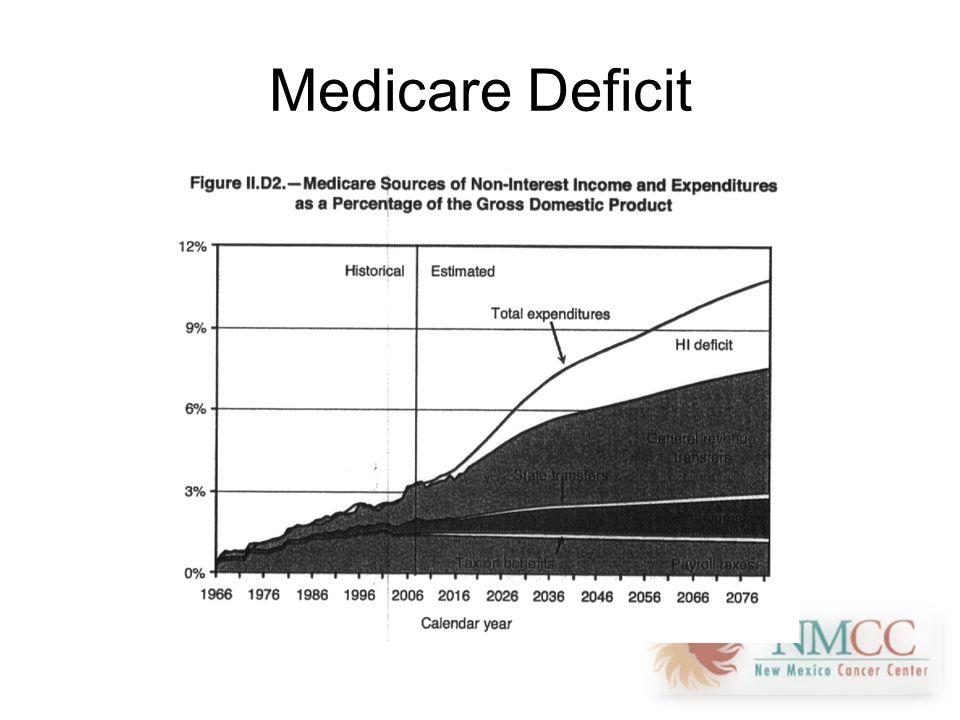 Medicare Deficit
