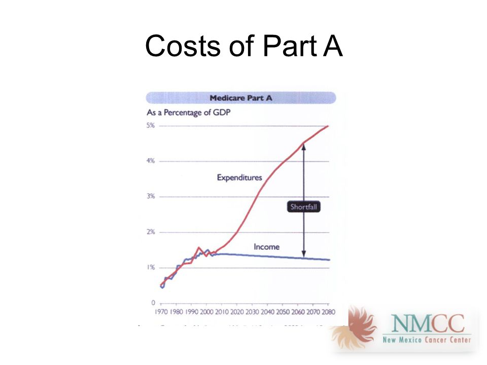 Costs of Part A