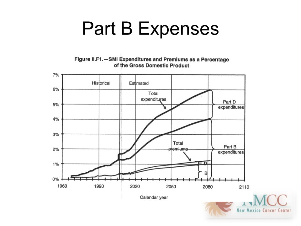 Part B Expenses