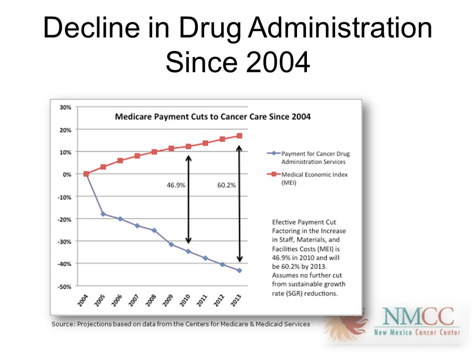 Decline in Drug Administration Since 2004 Source: Projections based on data from the Centers for Medicare & Medicaid Services