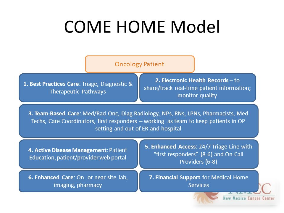 COME HOME Model 1. Best Practices Care: Triage, Diagnostic & Therapeutic Pathways 3.