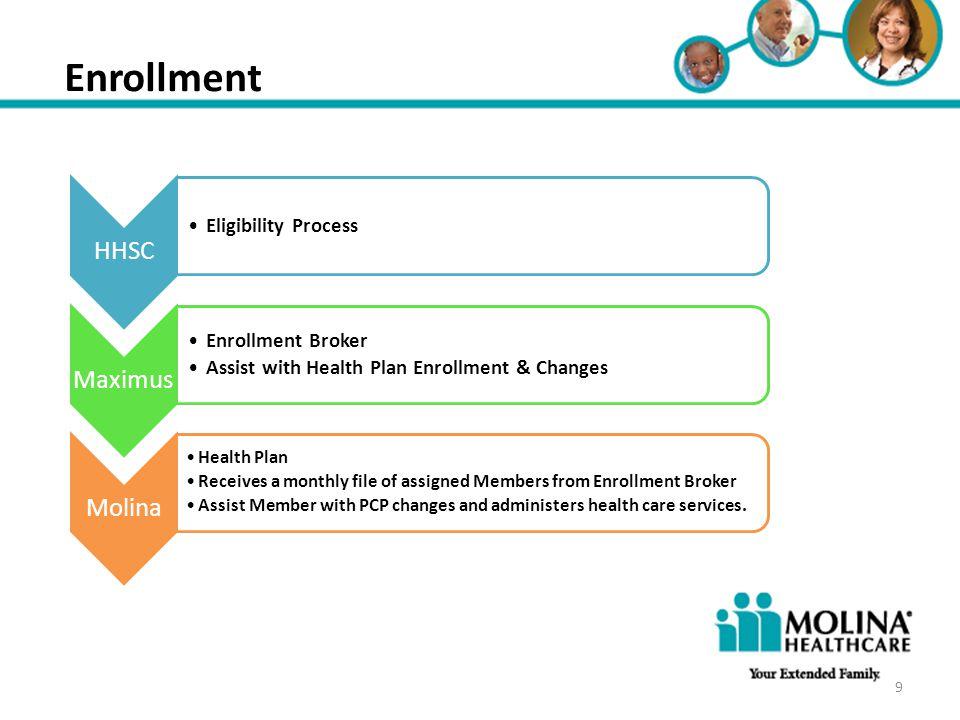Headline Goes Here Item 1 Item 2 Item 3 Enrollment HHSC Eligibility Process Maximus Enrollment Broker Assist with Health Plan Enrollment & Changes Mol