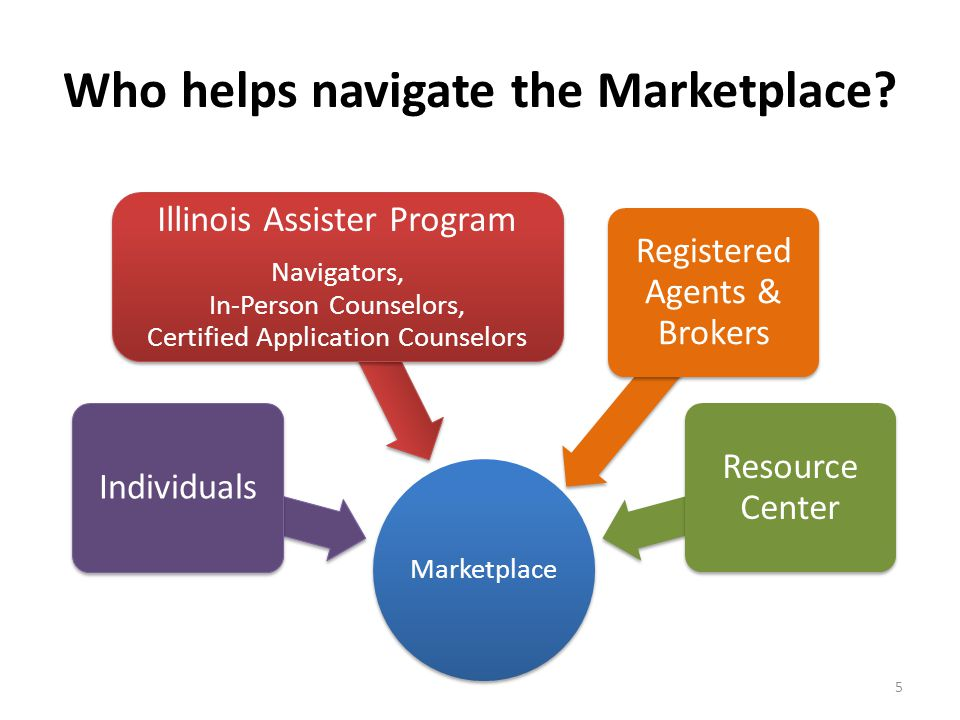 Who helps navigate the Marketplace? Marketplace Individuals Illinois Assister Program Navigators, In-Person Counselors, Certified Application Counselo