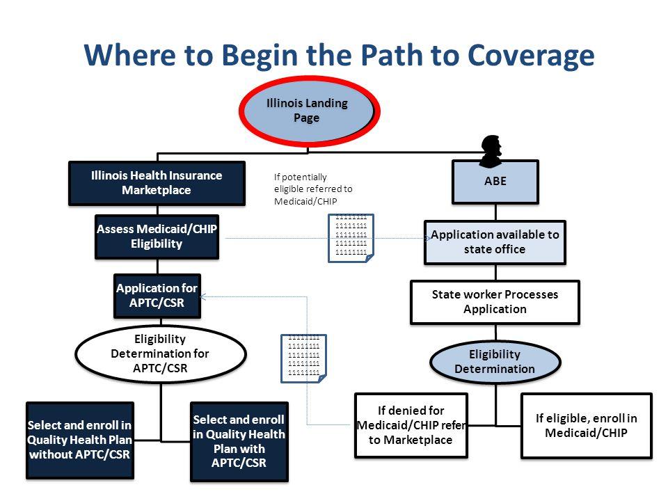 Illinois Landing Page Illinois Health Insurance Marketplace Assess Medicaid/CHIP Eligibility Application for APTC/CSR Eligibility Determination for AP
