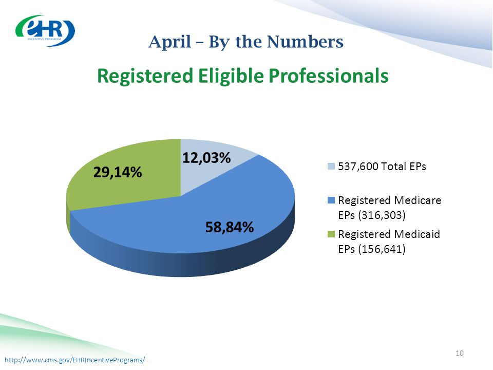http://www.cms.gov/EHRIncentivePrograms/ April – By the Numbers 10
