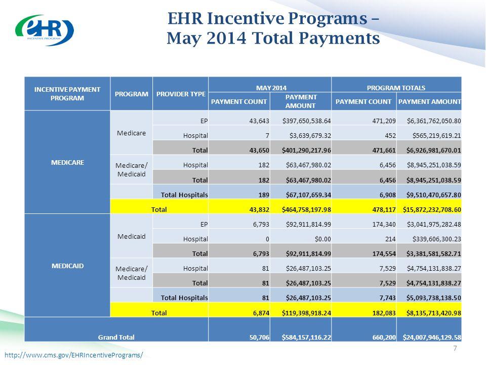 http://www.cms.gov/EHRIncentivePrograms/ Incentive Programs 7 EHR Incentive Programs – May 2014 Total Payments INCENTIVE PAYMENT PROGRAM PROGRAM PROVIDER TYPE MAY 2014PROGRAM TOTALS PAYMENT COUNT PAYMENT AMOUNT PAYMENT COUNT PAYMENT AMOUNT MEDICARE Medicare EP43,643$397,650,538.64471,209$6,361,762,050.80 Hospital7$3,639,679.32452$565,219,619.21 Total43,650$401,290,217.96471,661$6,926,981,670.01 Medicare/ Medicaid Hospital182$63,467,980.026,456$8,945,251,038.59 Total182$63,467,980.026,456$8,945,251,038.59 Total Hospitals189$67,107,659.346,908$9,510,470,657.80 Total43,832$464,758,197.98478,117$15,872,232,708.60 MEDICAID Medicaid EP6,793$92,911,814.99174,340$3,041,975,282.48 Hospital0$0.00214$339,606,300.23 Total6,793$92,911,814.99174,554$3,381,581,582.71 Medicare/ Medicaid Hospital81$26,487,103.257,529$4,754,131,838.27 Total81$26,487,103.257,529$4,754,131,838.27 Total Hospitals81$26,487,103.257,743$5,093,738,138.50 Total6,874$119,398,918.24182,083$8,135,713,420.98 Grand Total50,706$584,157,116.22660,200$24,007,946,129.58