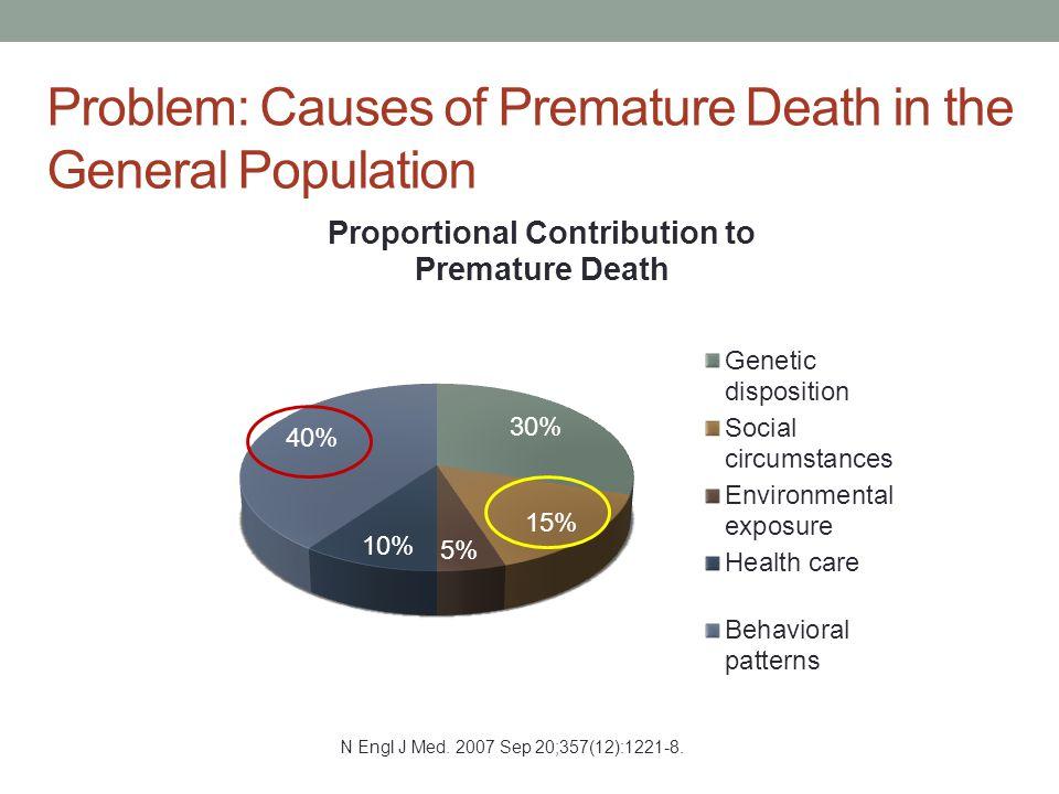 Problem: Causes of Premature Death in the General Population N Engl J Med. 2007 Sep 20;357(12):1221-8.