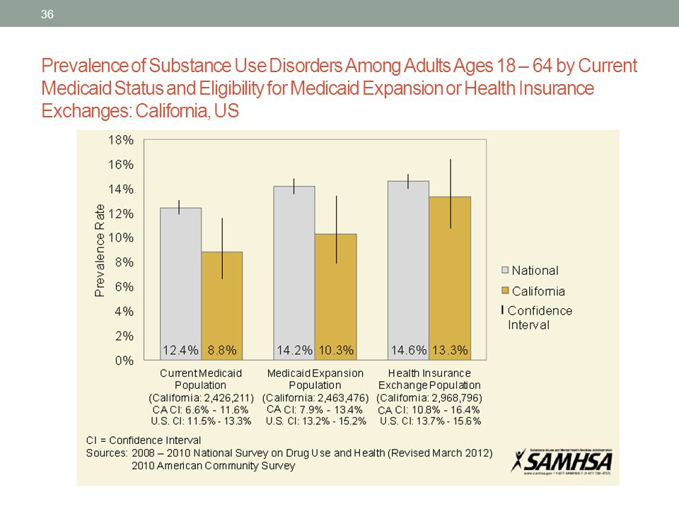 Prevalence of Substance Use Disorders Among Adults Ages 18 – 64 by Current Medicaid Status and Eligibility for Medicaid Expansion or Health Insurance