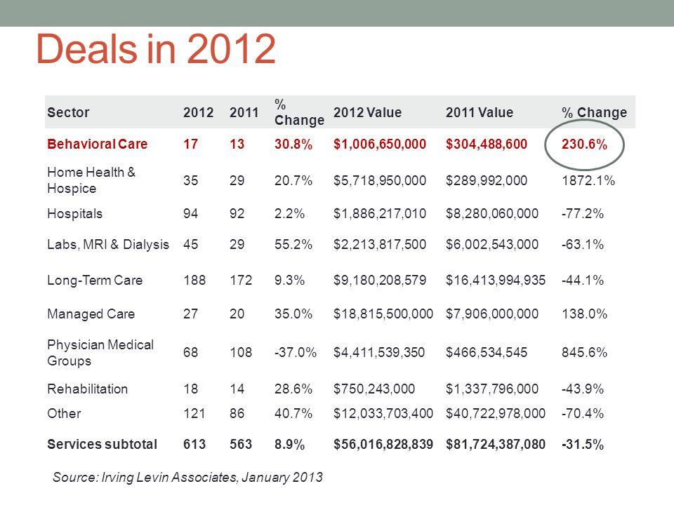 Deals in 2012 Sector20122011 % Change 2012 Value2011 Value% Change Behavioral Care171330.8%$1,006,650,000$304,488,600230.6% Home Health & Hospice 3529