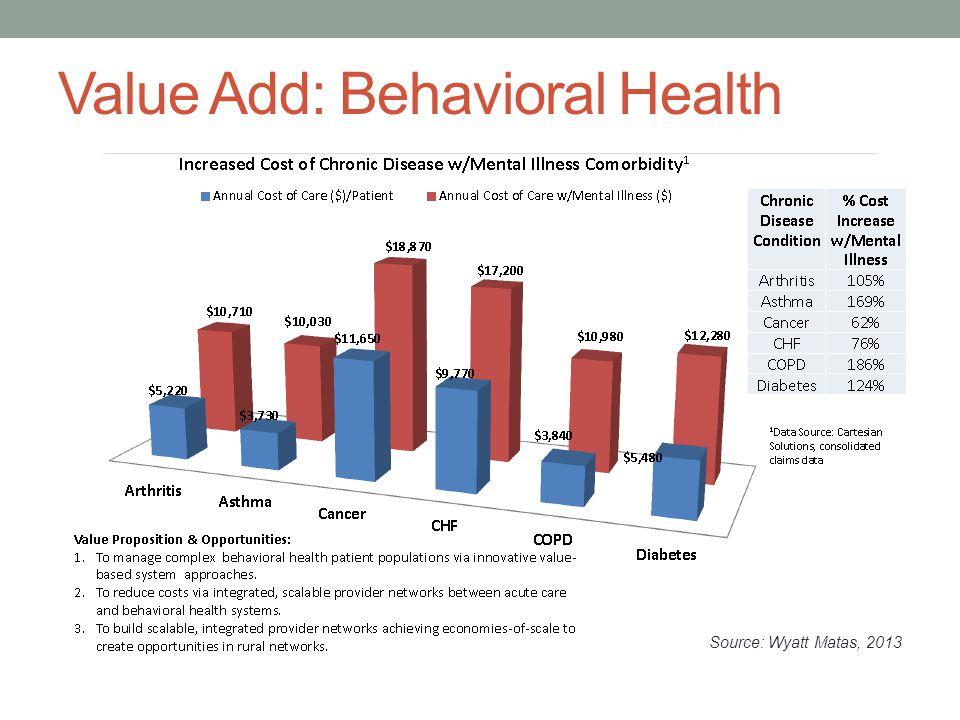 Value Add: Behavioral Health Source: Wyatt Matas, 2013
