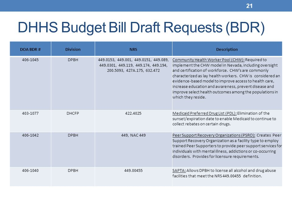 DHHS Budget Bill Draft Requests (BDR) DOA BDR #DivisionNRSDescription 406-1045DPBH449.0153, 449.001, 449.0151, 449.089, 449.0301, 449.119, 449.174, 449.194, 200.5093, 427A.175, 632.472 Community Health Worker Pool (CHW): Required to implement the CHW model in Nevada, including oversight and certification of workforce.