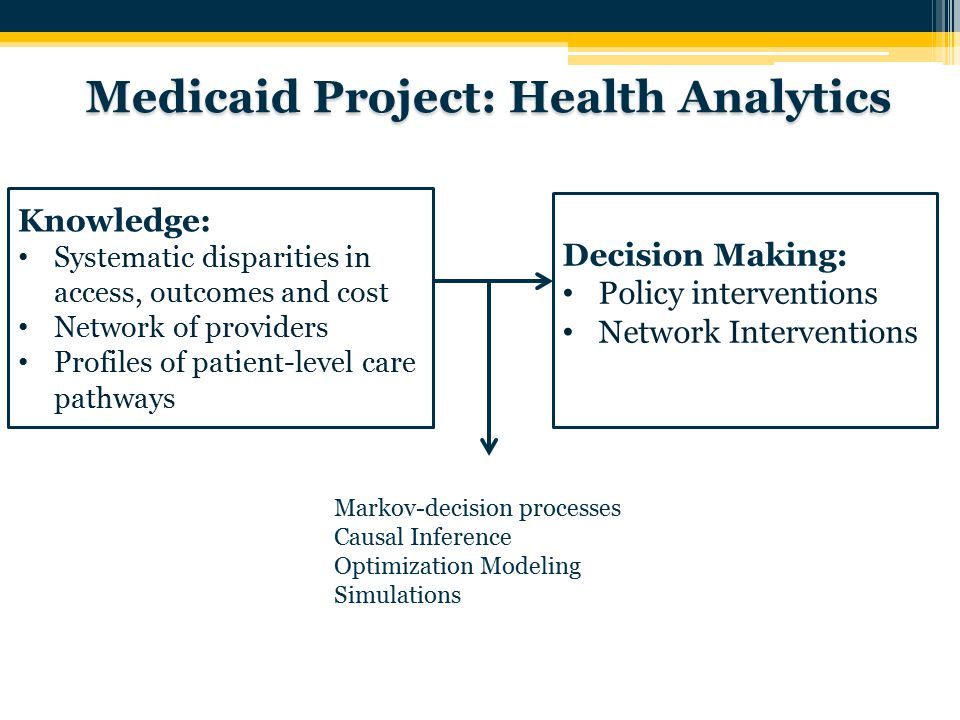 Medicaid Project: Health Analytics Decision Making: Policy interventions Network Interventions Knowledge: Systematic disparities in access, outcomes and cost Network of providers Profiles of patient-level care pathways 10 Markov-decision processes Causal Inference Optimization Modeling Simulations