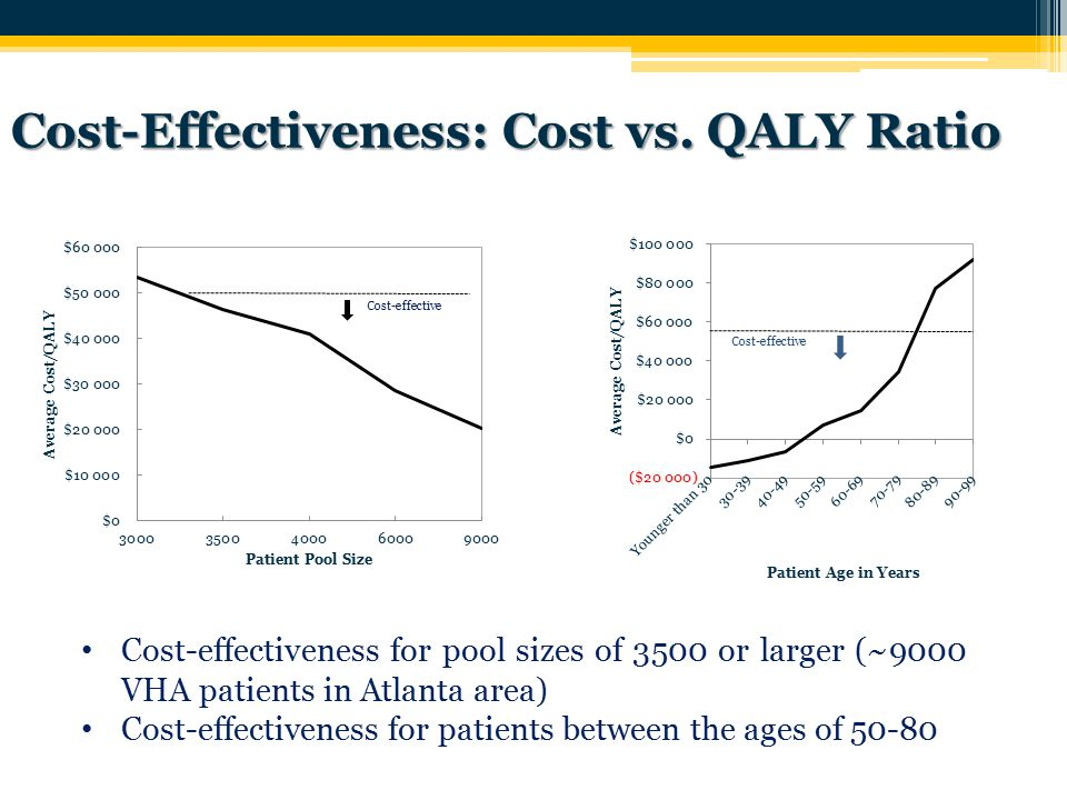 Cost-Effectiveness: Cost vs. QALY Ratio 29 Cost-effectiveness for pool sizes of 3500 or larger (~9000 VHA patients in Atlanta area) Cost-effectiveness