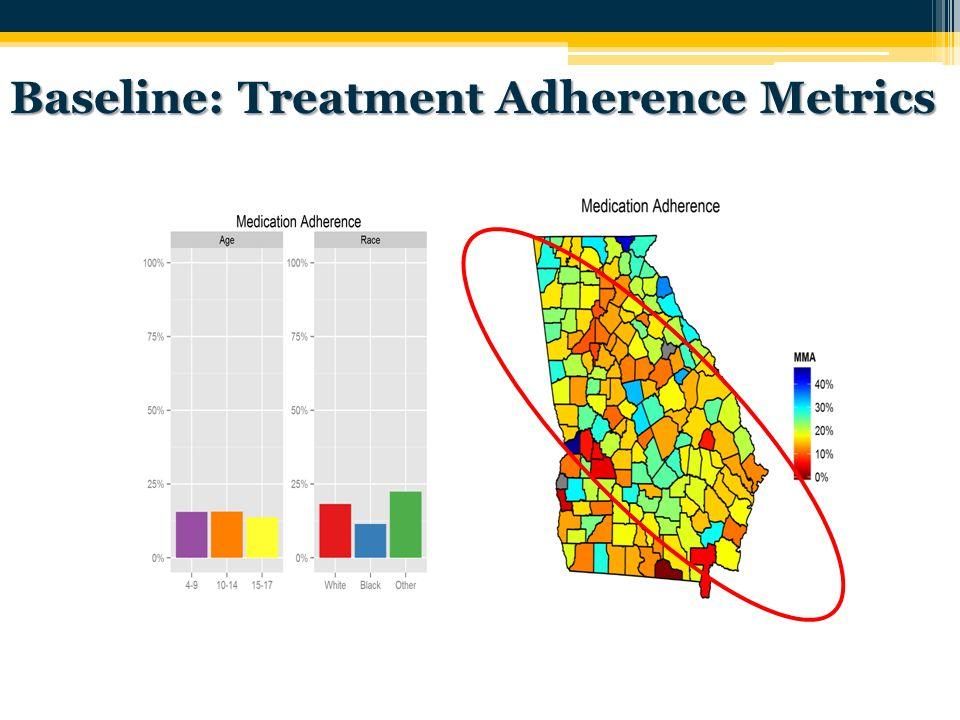 Baseline: Treatment Adherence Metrics
