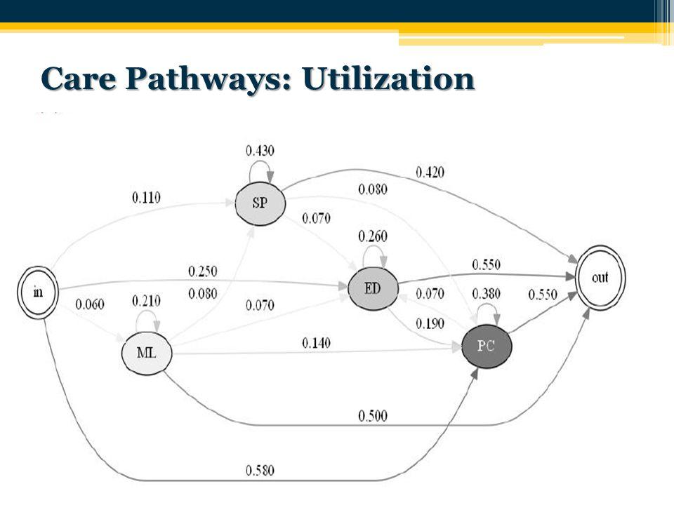 Care Pathways: Utilization 37