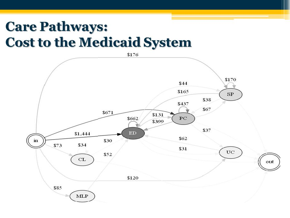 39 Care Pathways: Cost to the Medicaid System