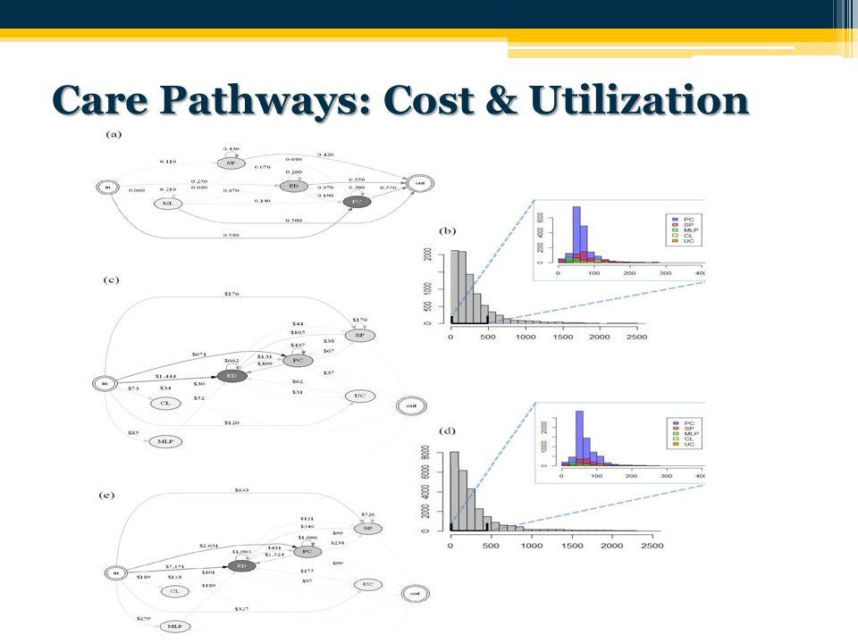 Care Pathways: Cost & Utilization 40