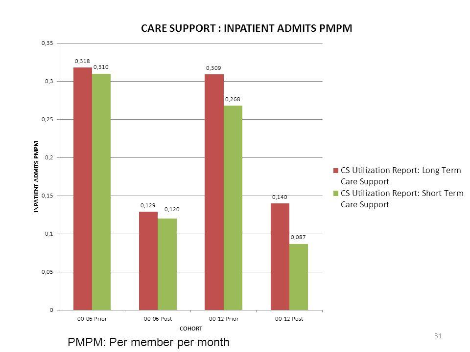 31 PMPM: Per member per month