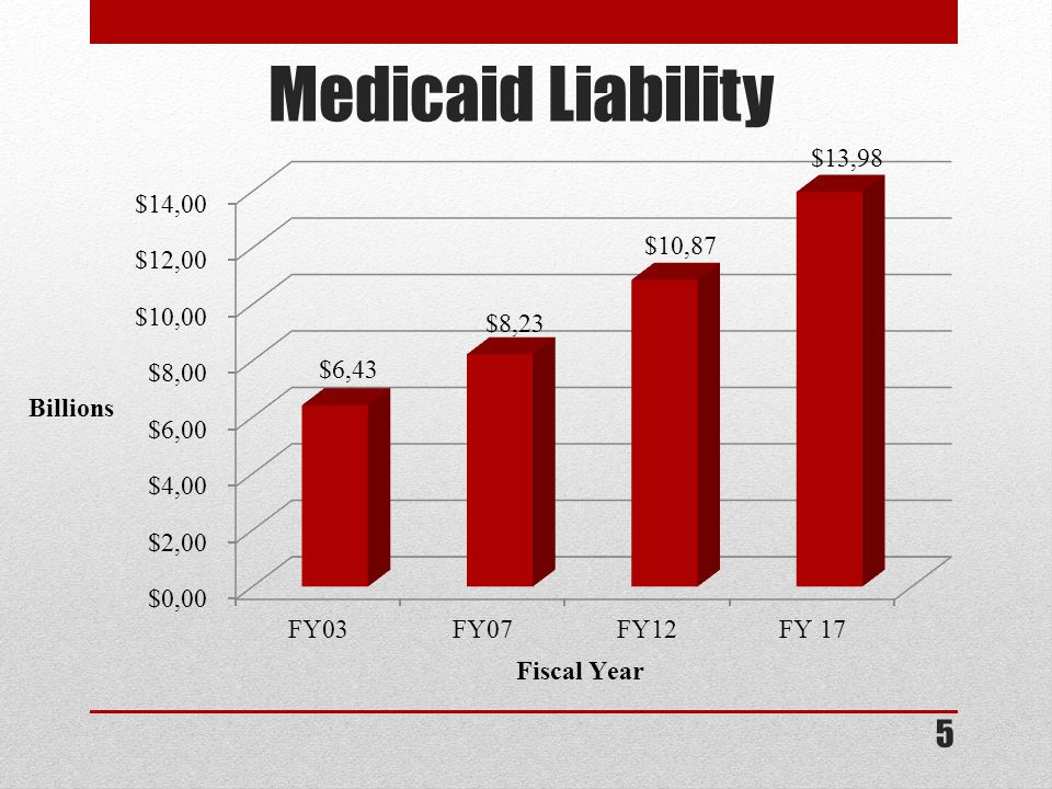 Medicaid Liability 5