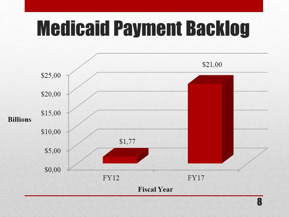 Medicaid Payment Backlog 8